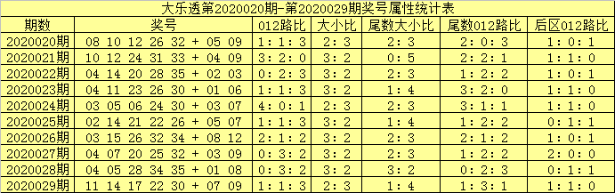 [公益彩票]吕洞阳大乐透第20030期:防2路号断档
