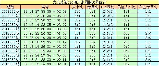 [公益彩票]刘科长大乐透第20030期:后区奇偶组合