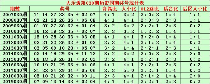 [公益彩票]金成大乐透第20030期:后区可杀5码