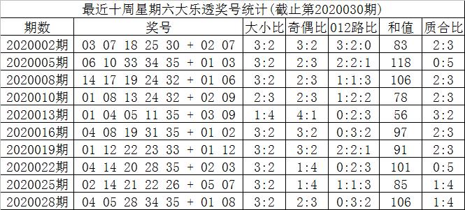 [公益彩票]红牡丹大乐透第20030期:后区看好奇数