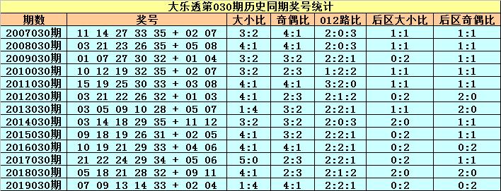 [公益彩票]小王子大乐透第20030期:后区可杀5码