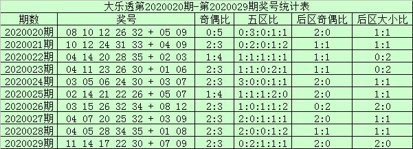 [公益彩票]阿财大乐透第20030期:后区防奇数号