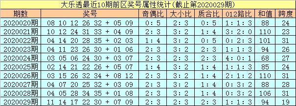 [公益彩票]孔阳大乐透第20030期:龙头关注10