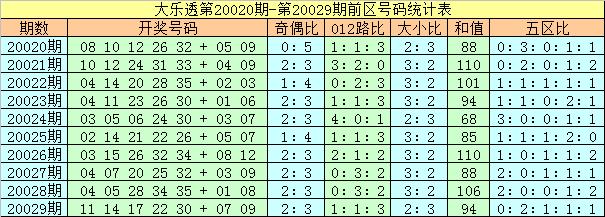 [公益彩票]夏姐大乐透第20030期:后区一大一小