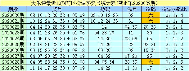 [公益彩票]及时雨大乐透第20030期:温码热码组合