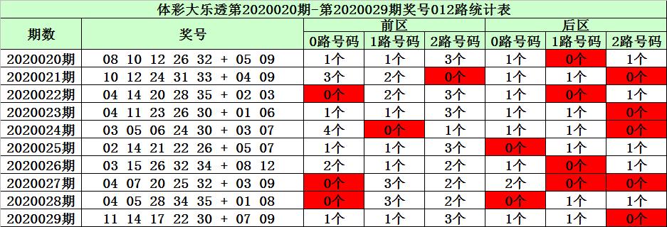 [公益彩票]大红帽大乐透第20030期:前区杀8码