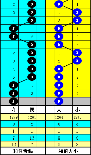 [公益彩票]韬韬双色球第20031期:关注小号和值