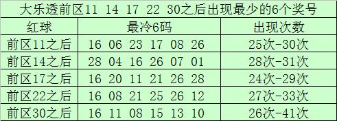 [公益彩票]南宫胜大乐透第20030期:前区双胆02 15