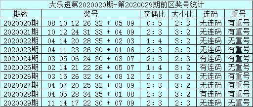 [公益彩票]蜗牛大乐透第20030期:前区双胆02 05
