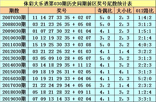 [公益彩票]苏苏大乐透第20030期:前区必杀尾数1