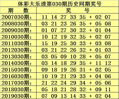 [公益彩票]杨村长大乐透第20030期:前区胆01 22