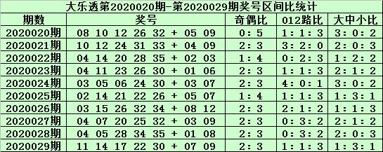 [公益彩票]郑飞大乐透第20030期:前区胆码22 23