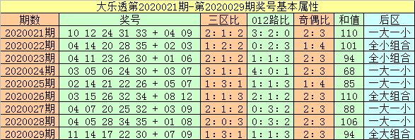 [公益彩票]闲人大乐透第20030期:后区开出全大