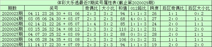 [公益彩票]长寿果大乐透第20030期:后区杀5码