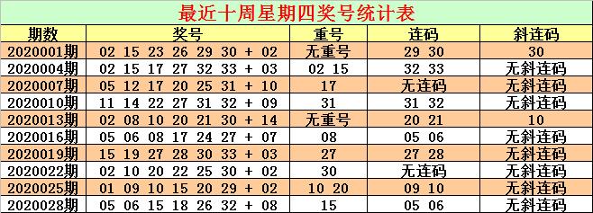 [公益彩票]CP哥双色球第20031期:参考连码21 22