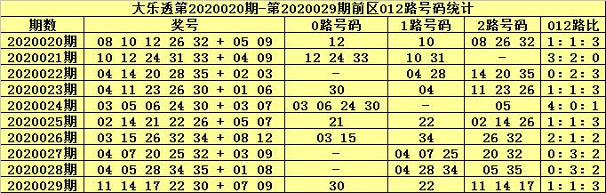 [公益彩票]北斗星大乐透第20030期:关注2路号码