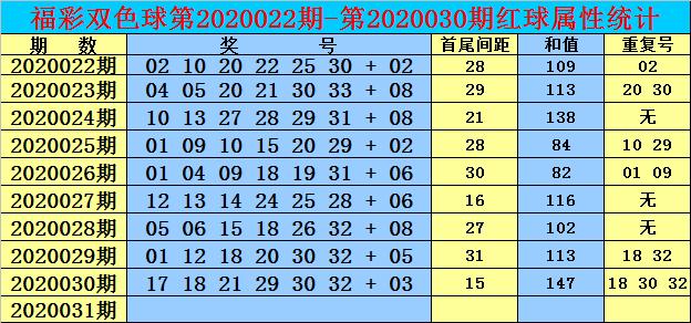 [公益彩票]双贵双色球第20031期:和值看104-114