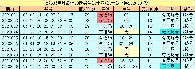[公益彩票]潇洒哥双色球第20031期:连码看01 02