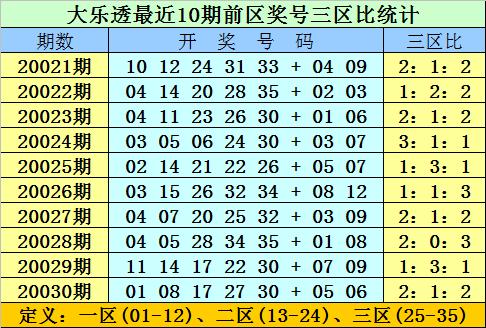 [公益彩票]双贵大乐透第20031期:凤尾关注29 30