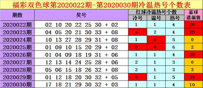 [公益彩票]钱哥双色球第20031期:本期温号关注33