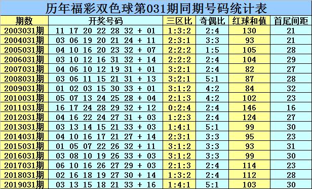 [公益彩票]乾兵双色球第20031期:三区比看1-1-4