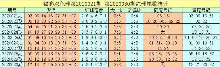[公益彩票]牛飞双色球第20031期:本期独蓝关注12