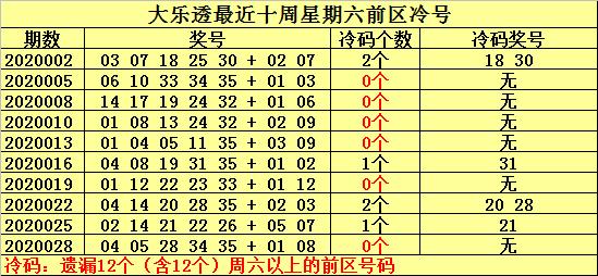 [公益彩票]何明大乐透第20031期:本期冷号关注09