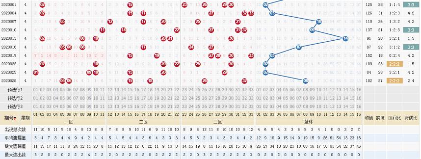 [公益彩票]凤九双色球第20031期:三区比看1-2-3