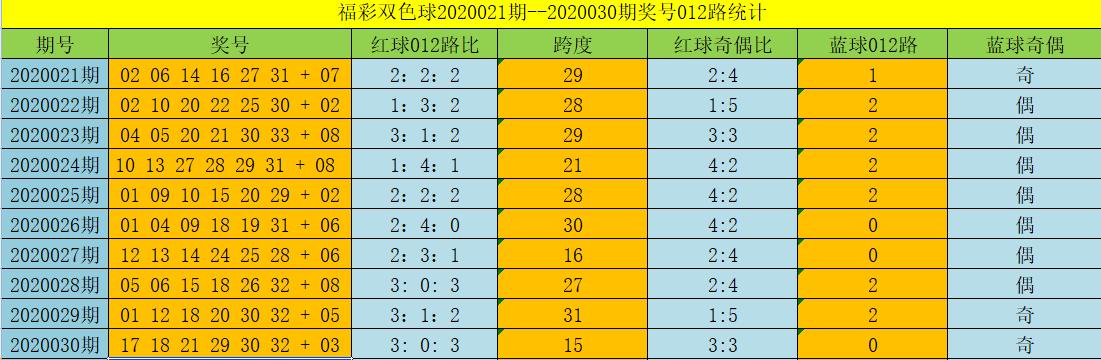 [公益彩票]道哥双色球第20031期:蓝球关注07 10