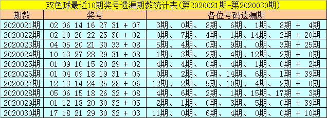 [公益彩票]聂阴阳双色球第20031期:红三区关注29