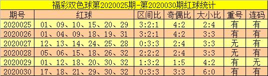 [公益彩票]郑飞双色球第20031期:大小比关注2-4
