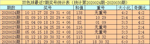 [公益彩票]小霸王双色球第20031期:不关注重号