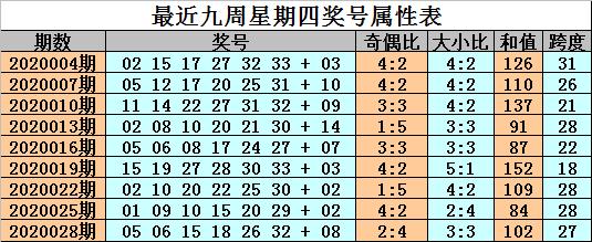 [公益彩票]金成双色球第20031期:双胆关注21 33