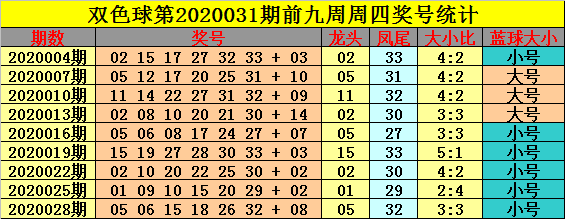 [公益彩票]钟玄双色球第20031期:红球大小比4-2