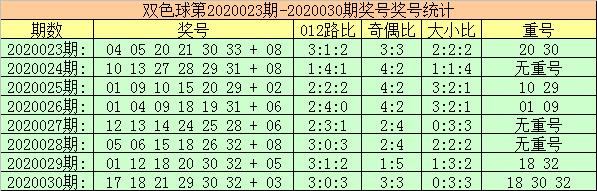 [公益彩票]玫瑰双色球第20031期:龙头关注02 03