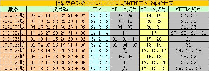 [公益彩票]耀阳双色球第20031期:龙头看好06 10