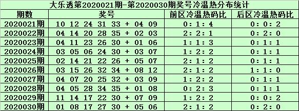 [公益彩票]姜山大乐透第20031期:胆码关注01 22
