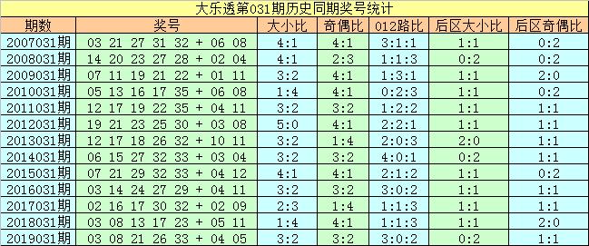 [公益彩票]刘科长大乐透第20031期:龙头关注01 05