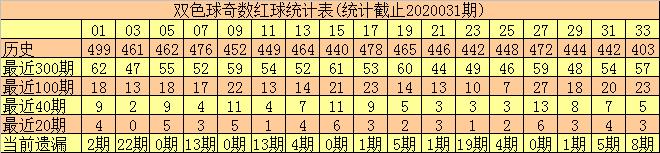 [公益彩票]和尚双色球第20032期:奇偶比关注3-3