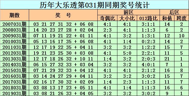 [公益彩票]老李大乐透第20031期:后区关注02 05