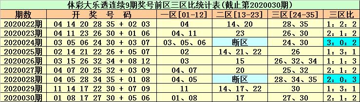 [公益彩票]东风破大乐透第20031期:胆码看19 25