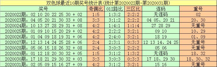 [公益彩票]暗皇双色球第20032期:本期重号关注15