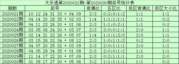 [公益彩票]阿财大乐透第20031期:本期凤尾关注31