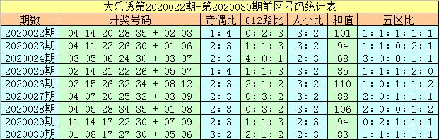 [公益彩票]马追日大乐透第20031期:奇偶比看2-3