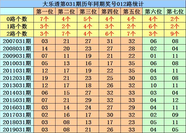 [公益彩票]菲姐大乐透第20031期:本期龙头关注02