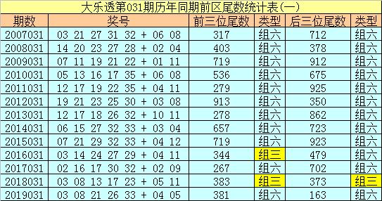 [公益彩票]船长大乐透第20031期:尾数关注5 7 9