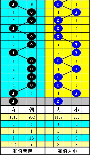 [公益彩票]韬韬大乐透第20031期:和值看106-116