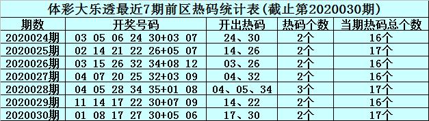 [公益彩票]李真人大乐透第20031期:后区看07 12