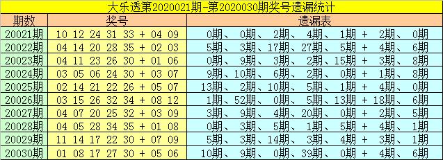 [公益彩票]财姐大乐透第20031期:胆码推荐12 30