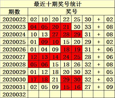 [公益彩票]易衍双色球第20032期:红胆关注02 08